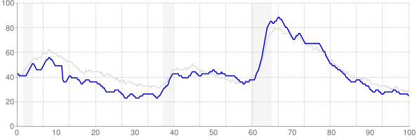 Indiana monthly unemployment rate chart from 1990 to January 2020